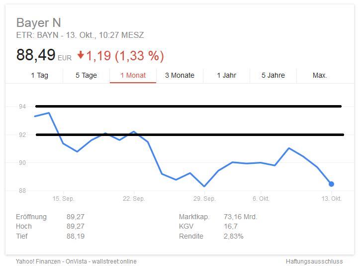 bayer-aktienkurs