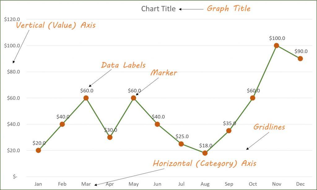 graph chart elements
