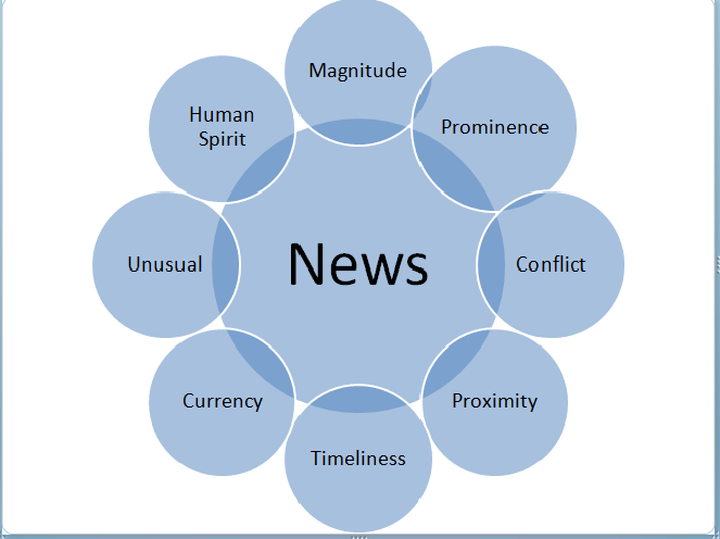 How journalists decide news value -