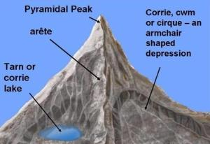 Pyramidal peaks Flashcards | Easy Notecards