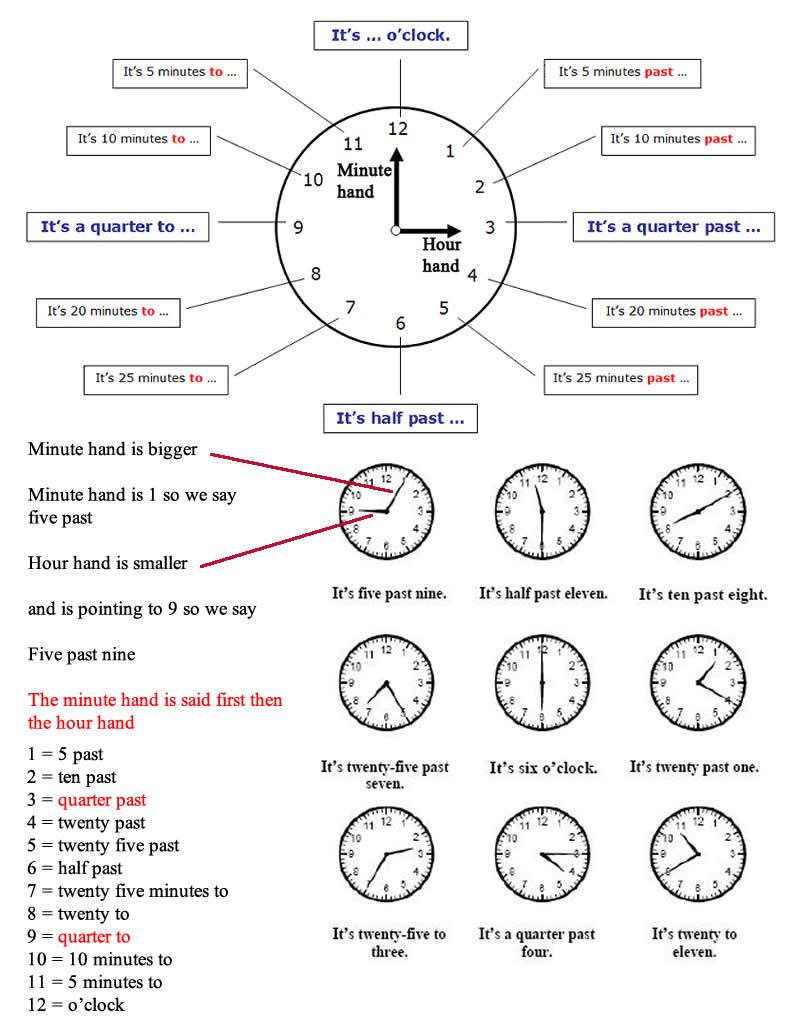 Tell G Time B Sics Tell Time British Nd Meric N English
