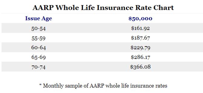 AARP Permanent Life Sample Rates.png