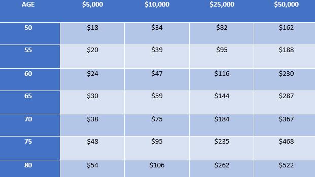 AArp-sample-whole-life-rates-men