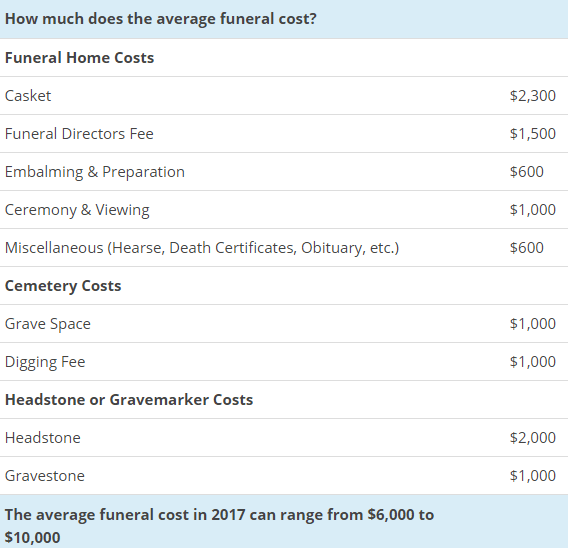 average cost of funeral.png