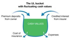 Universal-life-bucket 2