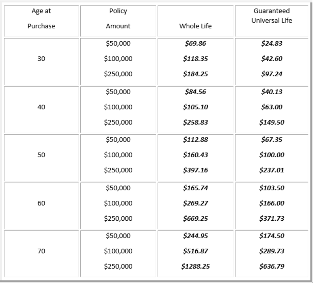guaranteed universal life insurance rates Life Insurance Rates for 2019: Compare & Save