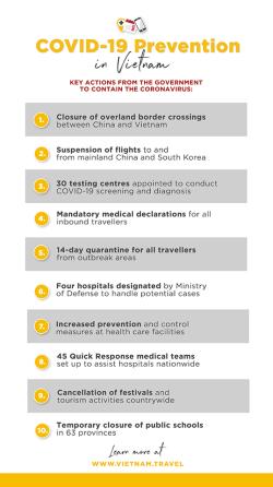 Maatregelen Coronavirus in Vietnam van de overheid