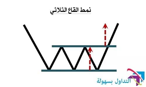 نمودج القاع الثلاثي
