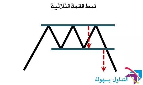 نمودج القمة الثلاثية