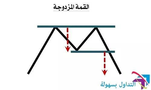 نمودج القمة المزدوجة