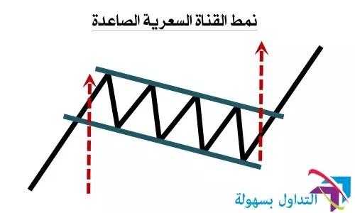 نمودج القناة السعرية الصاعدة