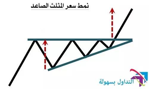 نمودج سعر المثلث الصاعد