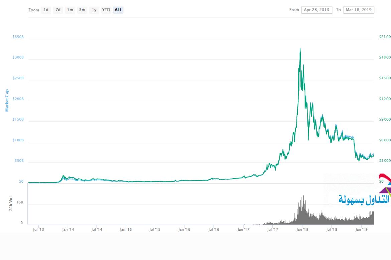 سعر البيتكوين