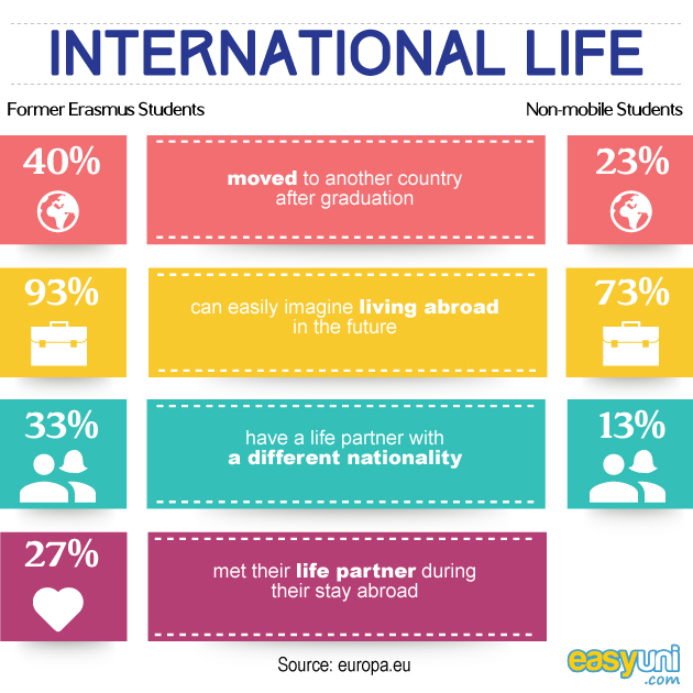 how can studying abroad impact you