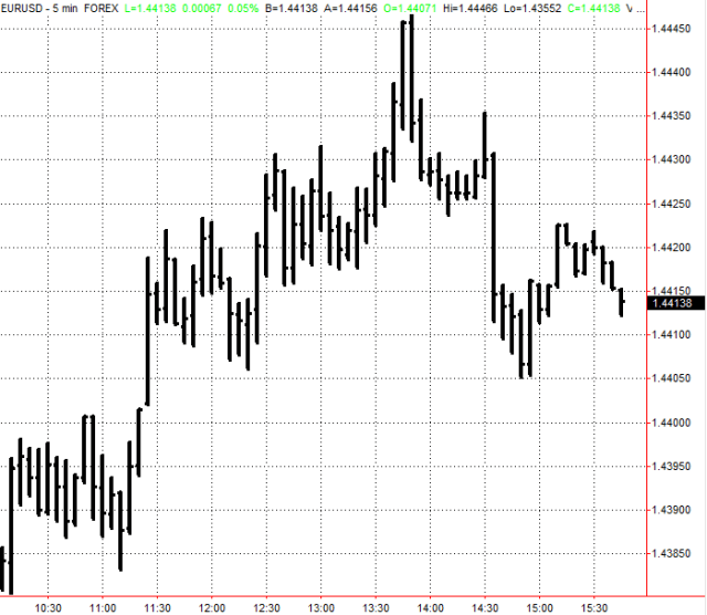 5-Minute EURUSD Data