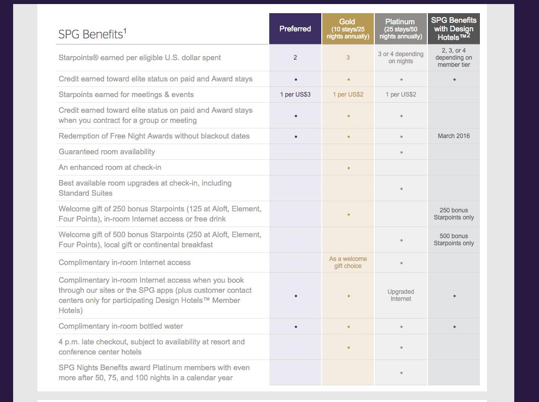 SPG Member Benefits