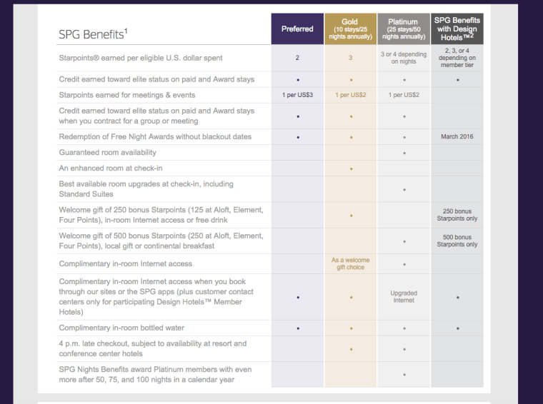 SPG Gold Preferred Guest Member benefits