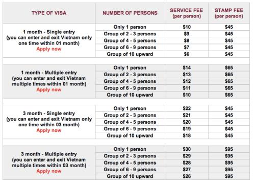 Saigon prices - Visa Fees