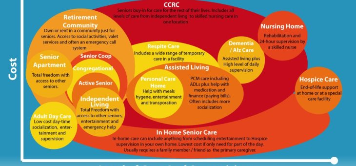 "What are the ""levels of care"" in senior living?"