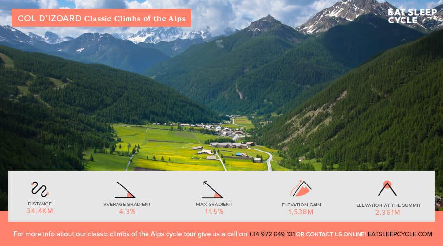 Classic Climbs of the Alps - Col d'Izoard - Biking Tour