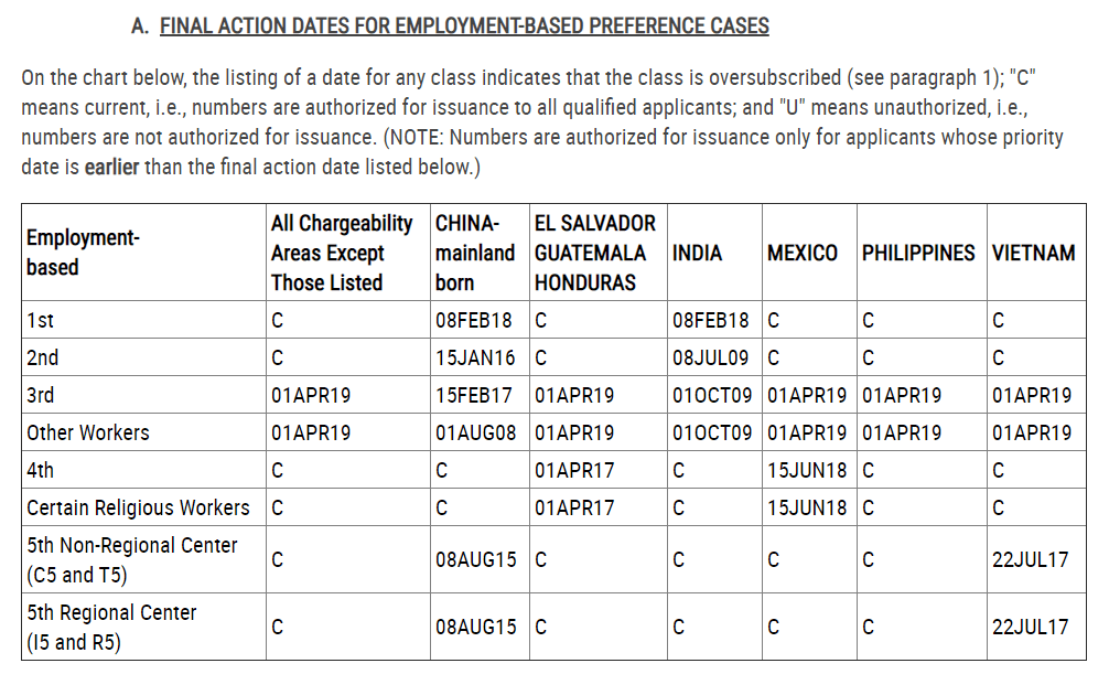 finaly action dates for employment based cases