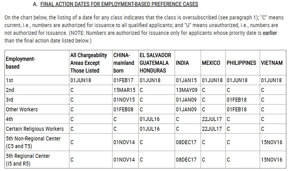 EB-14 Visa Bulletin For November 14 Just Released - EB-14 Daily
