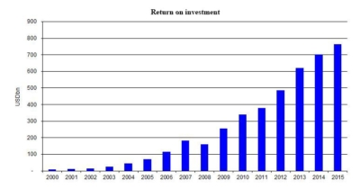 a graph showing rate of return on investment on eb-5 business plans are not guaranteed