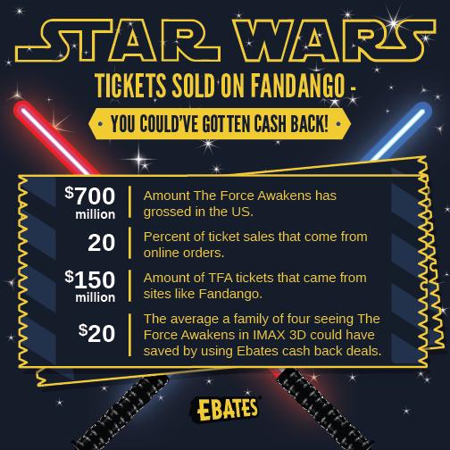 Star Wars Tickets Sold on Fandango