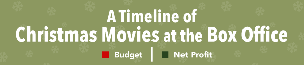 Christmas Movies at the Box Office