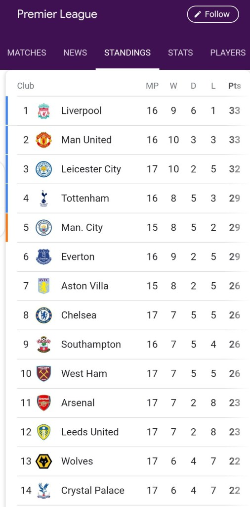See what the English Premier League table looks like