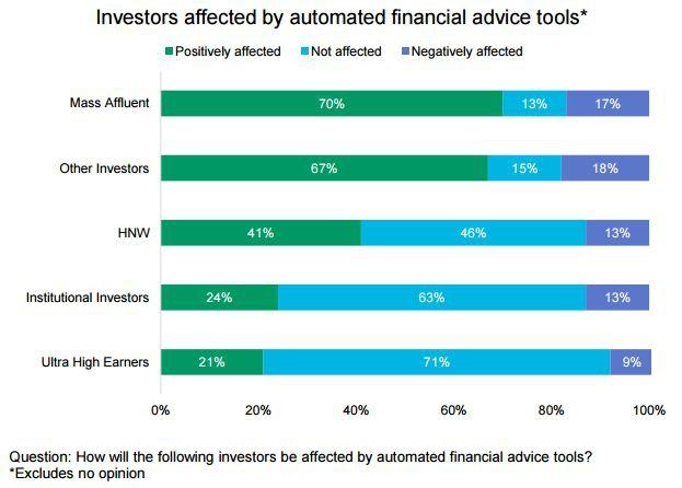 robo_advisor_affect_chart