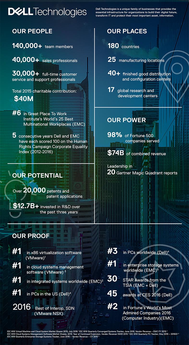 Infografía - Dell Technologies