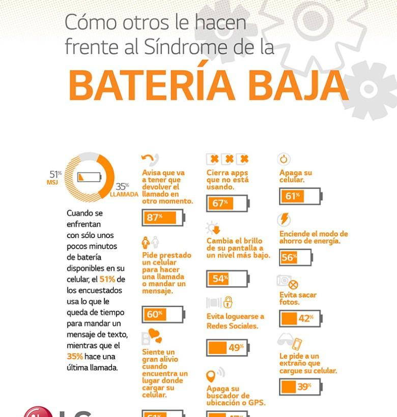 LG Sindrome Bateria Baja 4