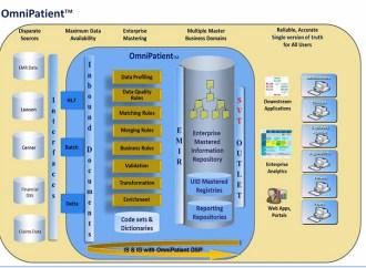 Information Builders optimizó Omni-Patient