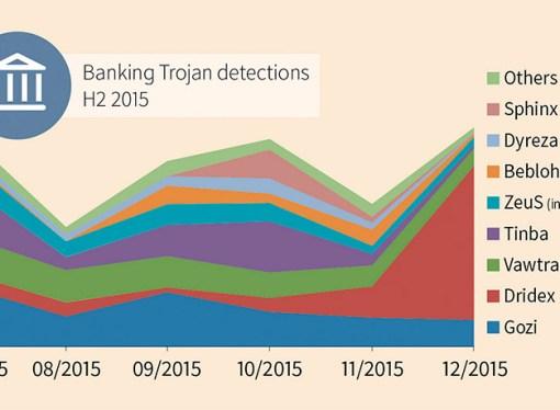 G DATA bloquea una oleada masiva de ataques contra la banca online