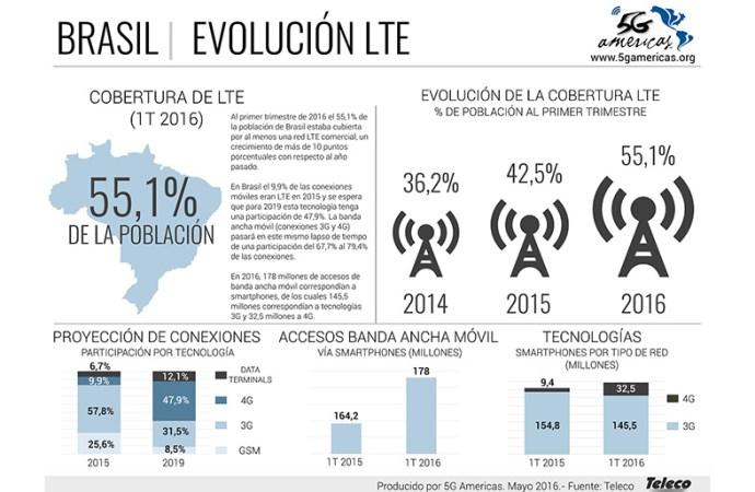 Más de la mitad de los brasileños tienen cobertura LTE