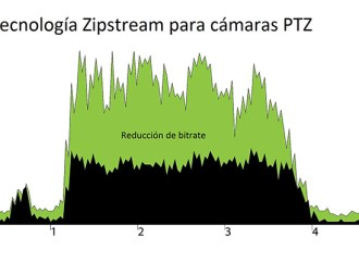 La tecnología de video Zipstream llega a las cámaras PTZ