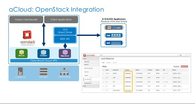 A10 Openstack