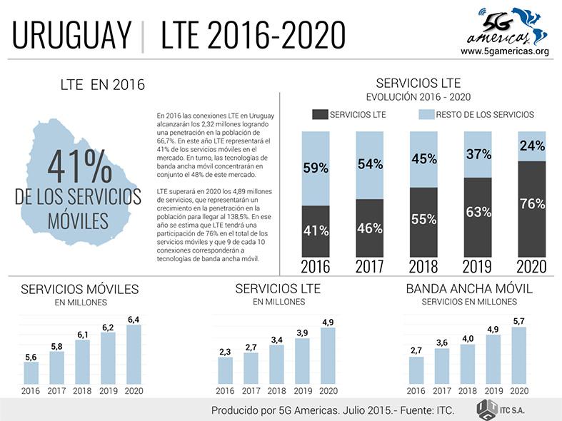 5G Americas - Uruguay LTE 2016-2020