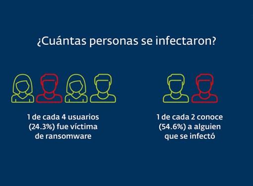 Ransomware: qué atacan y cómo afectan a la región latinoamericana
