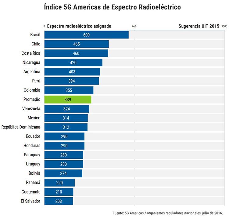 Indice 5G Americas De Espectro Radioeléctrico