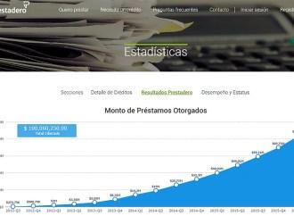 Prestadero rompió la barrera de los $100 millones de pesos otorgados en crédito