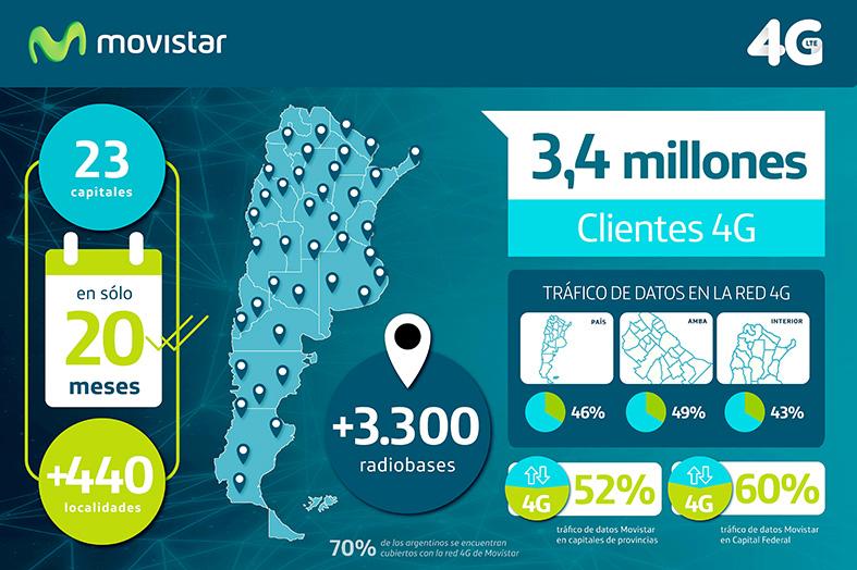 Movistar - Infografía 4G