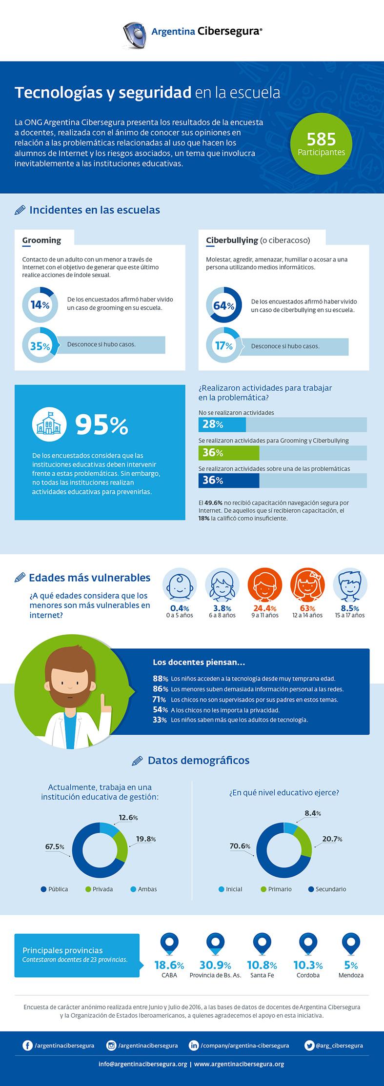 argentina-cibersegura-infografia-encuesta-docente