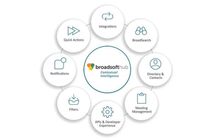 BroadSoft lanza su nuevo servicio: Hub