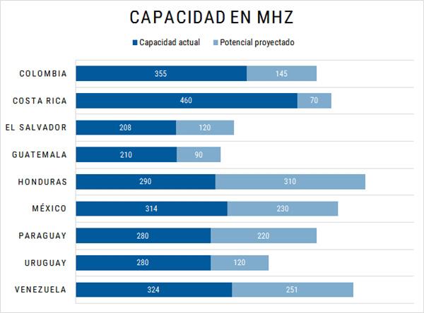 capacidad-en-mhz