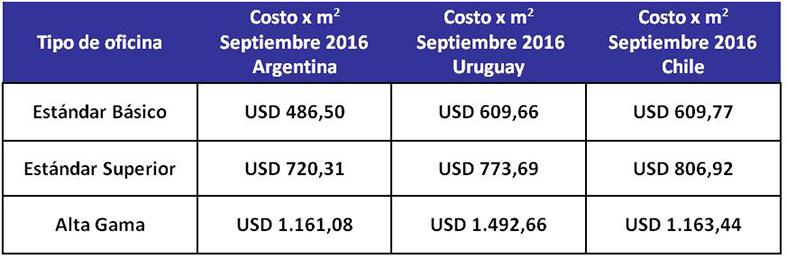 Comparativa regional en u$s de costos de construcción de oficinas