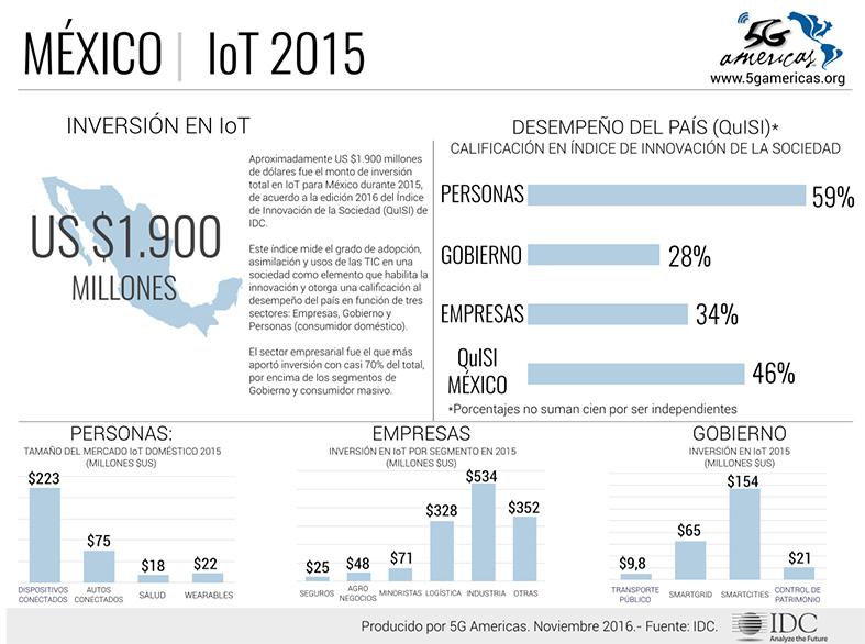 mexico-iot-2015