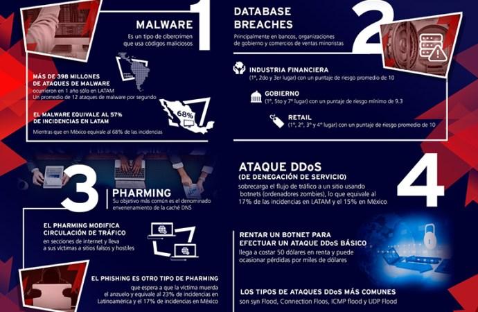 Infografía: top 4 incidencias de cibercrímen