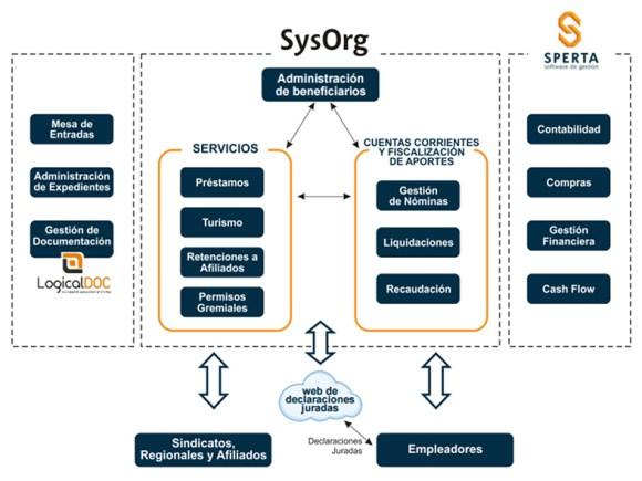 SysOrg